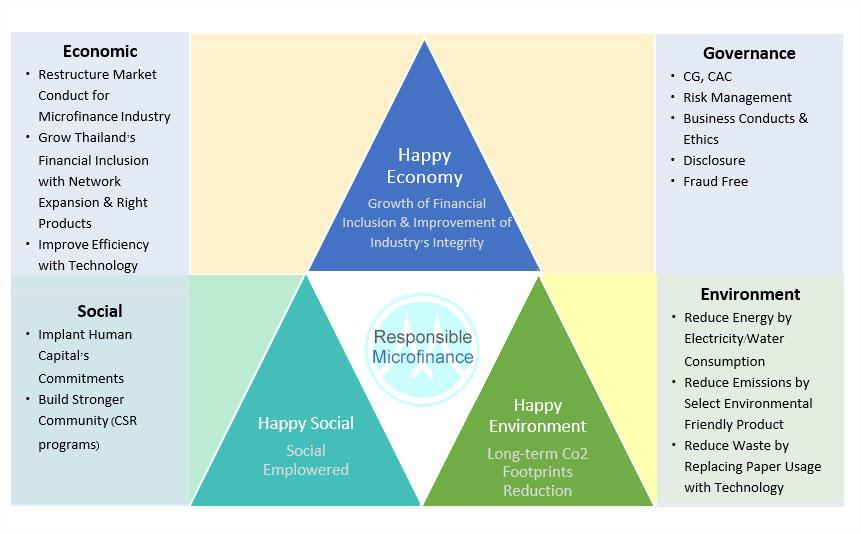 Sustainable Development Strategy   Muangthai Capital (MTC)